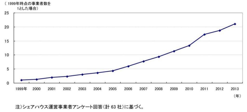 シェアハウス運営事業者アンケート結果のグラフ(1999年時点の事業者数を1とした場合)2006年あたりから右肩上がりで2013年では1999年の20倍以上